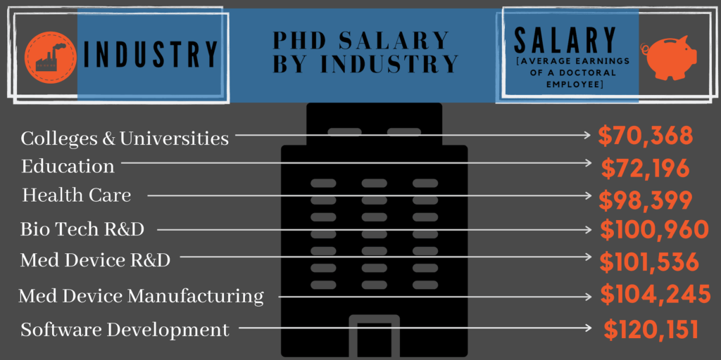 phds highest paying doctoral degrees