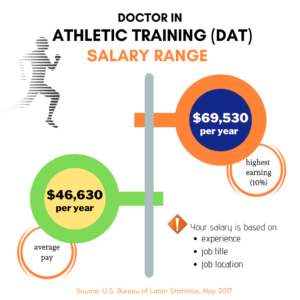 Doctor of Athletic Training (D A T ) Salary and Information